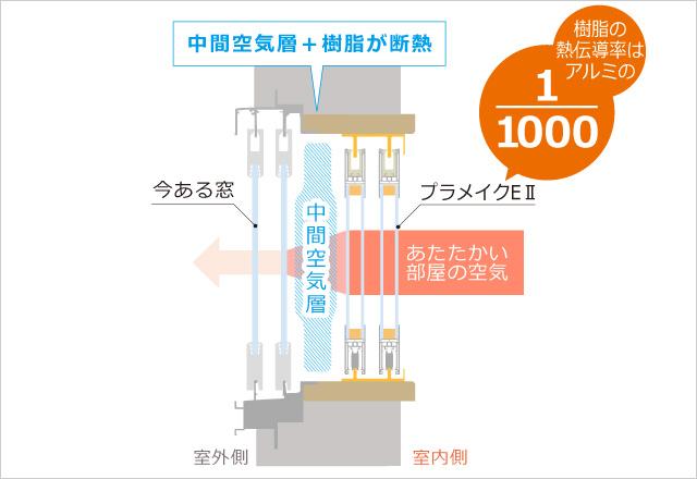 空気層+樹脂で高い断熱性を発揮