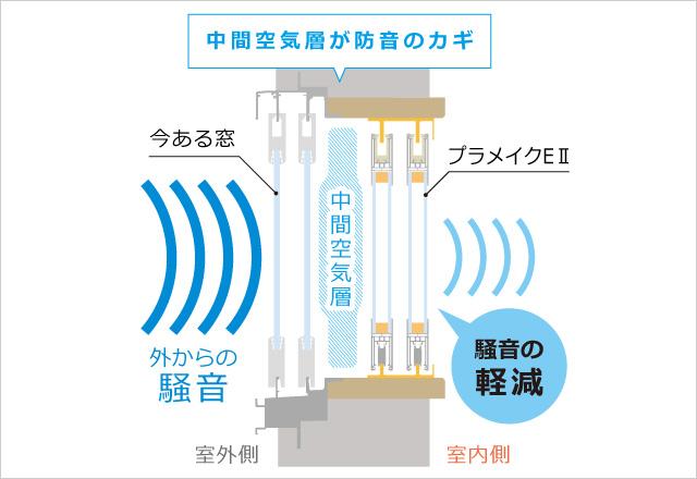 外からの騒音や室内の音漏れを抑える